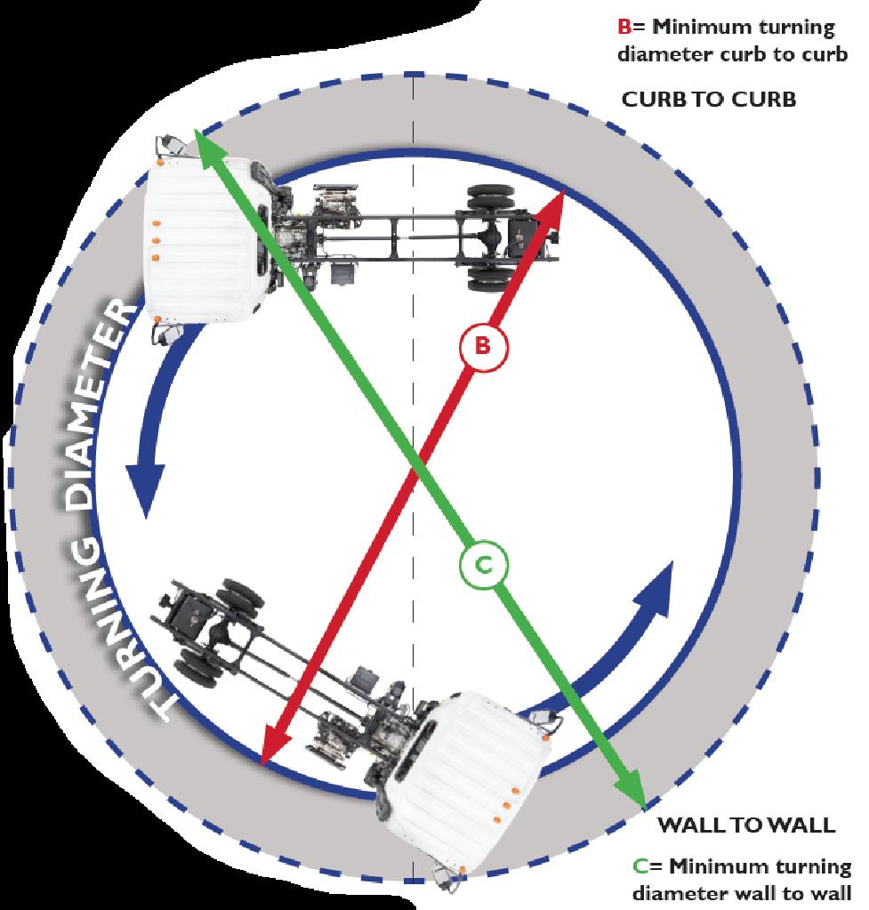 Isuzu Turning Diameter