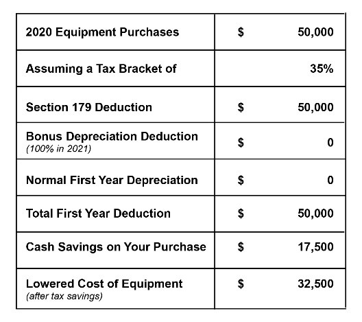 A $50,000 equipment purchase could cost you only $32,500 after tax savings though Section 179